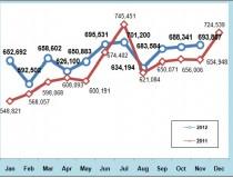 Monthly Progress graph of International Visitor 2012