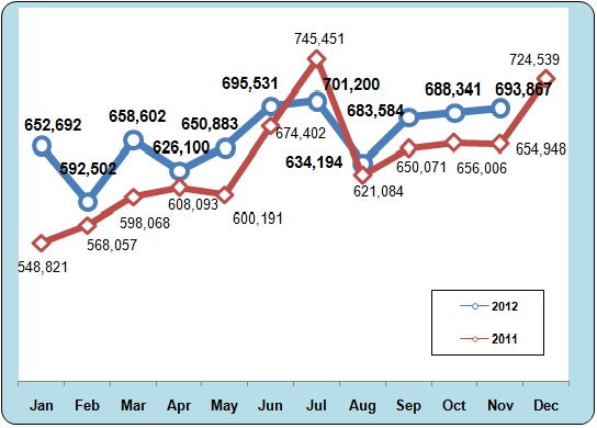 Bali Tourism Board | Data Statistic | Monthly Progress of